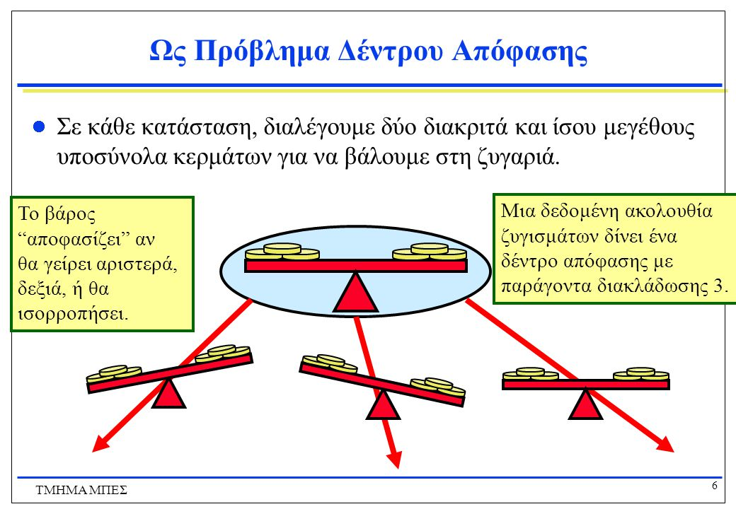 6 ΤΜΗΜΑ ΜΠΕΣ Ως Πρόβλημα Δέντρου Απόφασης Σε κάθε κατάσταση, διαλέγουμε δύο διακριτά και ίσου μεγέθους υποσύνολα κερμάτων για να βάλουμε στη ζυγαριά.