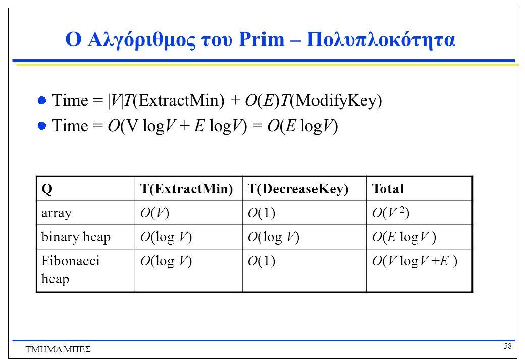58 ΤΜΗΜΑ ΜΠΕΣ Ο Αλγόριθμος του Prim – Πολυπλοκότητα Time = |V|T(ExtractMin) + O(E)T(ModifyKey) Time = O(V logV + E logV) = O(E logV) QT(ExtractMin)T(D