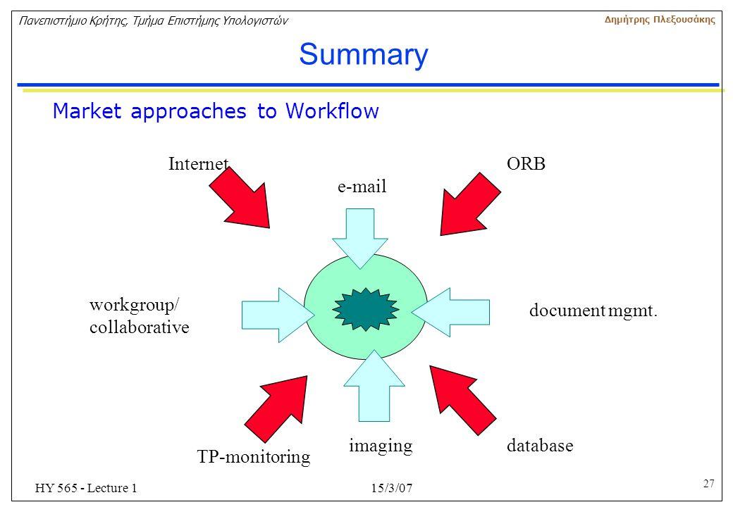 27 Πανεπιστήμιο Κρήτης, Τμήμα Επιστήμης Υπολογιστών Δημήτρης Πλεξουσάκης 15/3/07HY 565 - Lecture 1 Summary e-mail document mgmt. workgroup/ collaborat