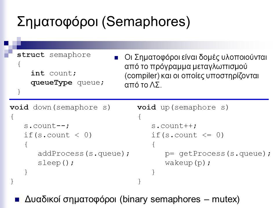Σηματοφόροι (Semaphores) void down(semaphore s) { s.count--; if(s.count < 0) { addProcess(s.queue); sleep(); } struct semaphore { int count; queueType queue; } Οι Σηματοφόροι είναι δομές υλοποιούνται από το πρόγραμμα μεταγλωττισμού (compiler) και οι οποίες υποστηρίζονται από το ΛΣ.