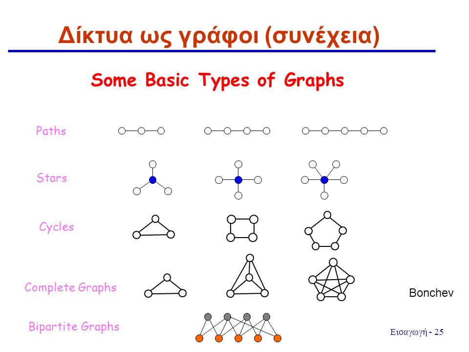 Εισαγωγή - 25 Δίκτυα ως γράφοι (συνέχεια) Some Basic Types of Graphs Paths Stars Cycles Complete Graphs Bipartite Graphs Bonchev