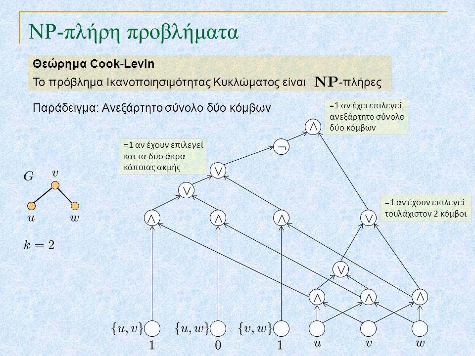 =1 αν έχουν επιλεγεί τουλάχιστον 2 κόμβοι NP-πλήρη προβλήματα Θεώρημα Cook-Levin Το πρόβλημα Ικανοποιησιμότητας Κυκλώματος είναι -πλήρες Παράδειγμα: Ανεξάρτητο σύνολο δύο κόμβων =1 αν έχουν επιλεγεί και τα δύο άκρα κάποιας ακμής =1 αν έχει επιλεγεί ανεξάρτητο σύνολο δύο κόμβων