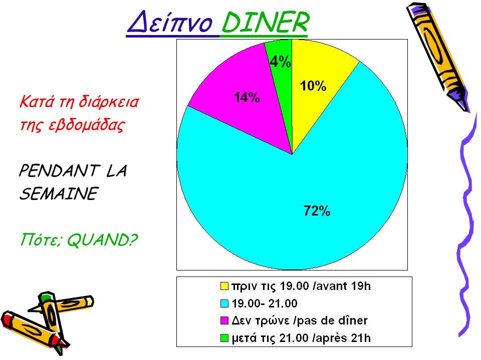 Δείπνο DINER Κατά τη διάρκεια της εβδομάδας PENDANT LA SEMAINE Πότε; QUAND?