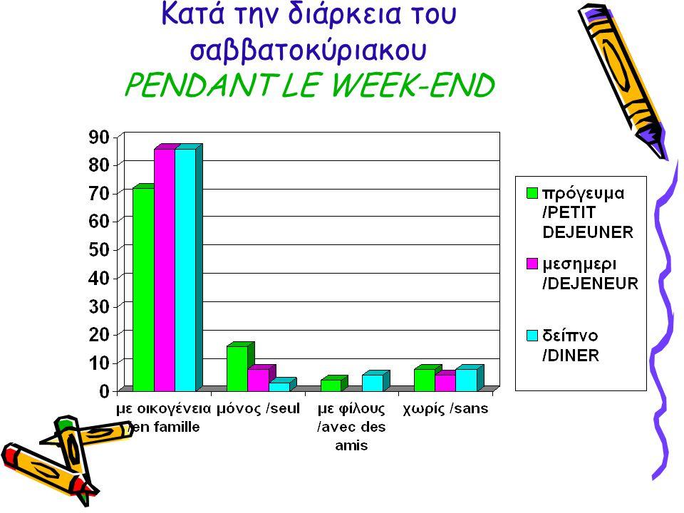 Κατά την διάρκεια του σαββατοκύριακου PENDANT LE WEEK-END