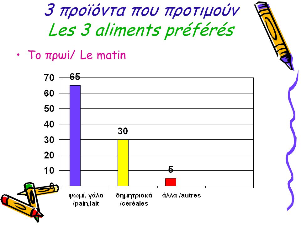3 προϊόντα που προτιμούν Les 3 aliments préférés Το πρωί/ Le matin