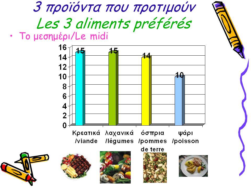 3 προϊόντα που προτιμούν Les 3 aliments préférés Το μεσημέρι/Le midi