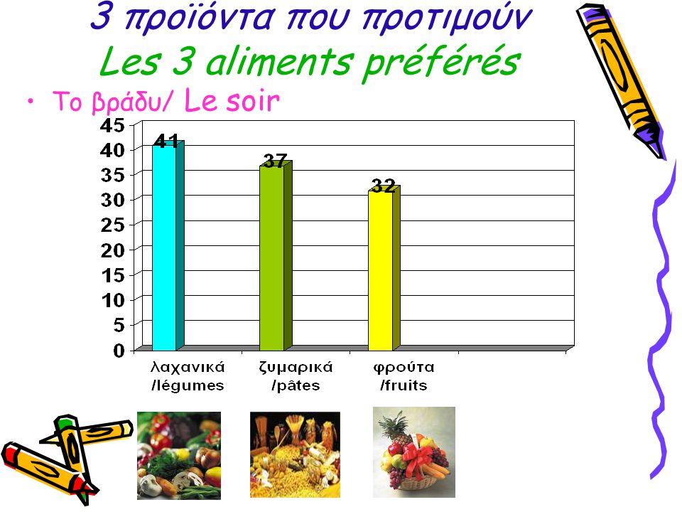 3 προϊόντα που προτιμούν Les 3 aliments préférés Το βράδυ/ Le soir