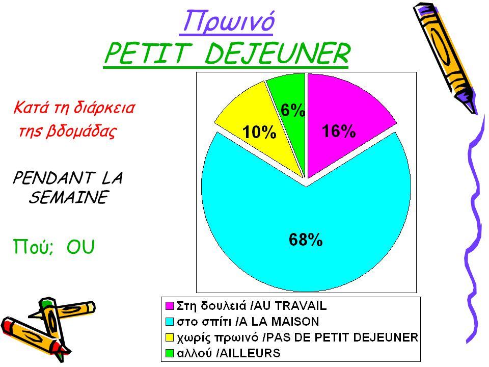 Πρωινό PETIT DEJEUNER Κατά τη διάρκεια τηs βδομάδας PENDANT LA SEMAINE Πού; OU