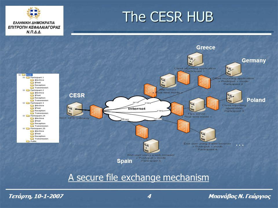The CESR HUB Τετάρτη, 10-1-20074 Μπανάβας Ν. Γεώργιος Greece Germany Poland Spain... CESR A secure file exchange mechanism