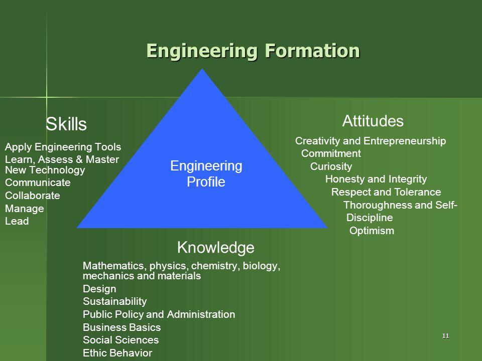 11 Knowledge Skills Attitudes Engineering Profile Mathematics, physics, chemistry, biology, mechanics and materials Design Sustainability Public Polic