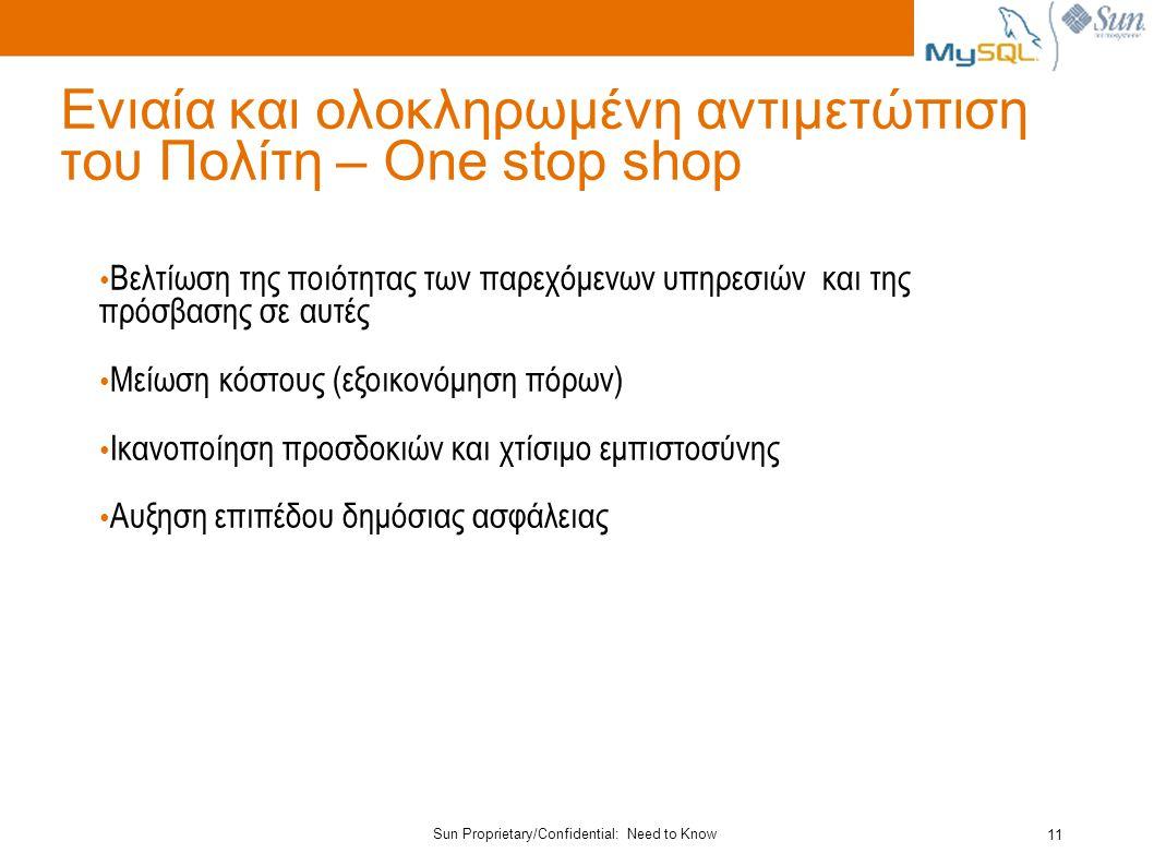 Sun Proprietary/Confidential: Need to Know 11 Ενιαία και ολοκληρωμένη αντιμετώπιση του Πολίτη – One stop shop Βελτίωση της ποιότητας των παρεχόμενων υπηρεσιών και της πρόσβασης σε αυτές Μείωση κόστους (εξοικονόμηση πόρων) Ικανοποίηση προσδοκιών και χτίσιμο εμπιστοσύνης Αυξηση επιπέδου δημόσιας ασφάλειας