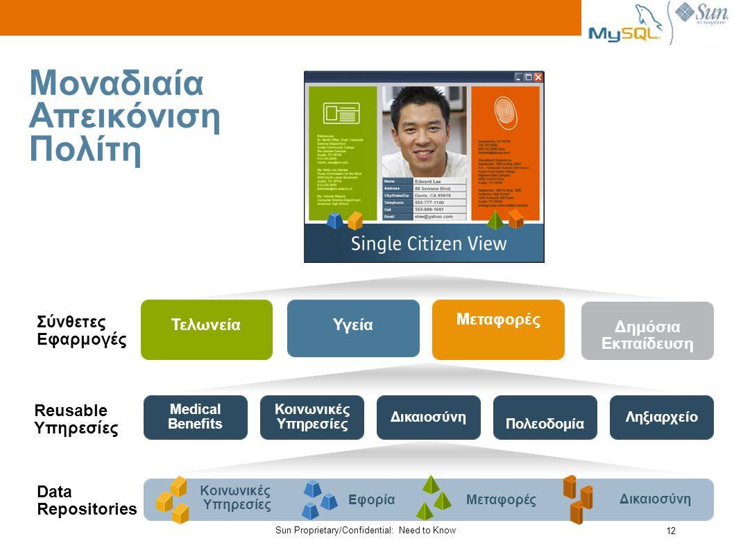 Sun Proprietary/Confidential: Need to Know 12 Δημόσια Εκπαίδευση Μεταφορές ΥγείαΤελωνεία Μοναδιαία Απεικόνιση Πολίτη Data Repositories Μεταφορές Κοινωνικές Υπηρεσίες Δικαιοσύνη Εφορία Reusable Υπηρεσίες Σύνθετες Εφαρμογές Medical Benefits Κοινωνικές Υπηρεσίες Δικαιοσύνη Πολεοδομία Ληξιαρχείο