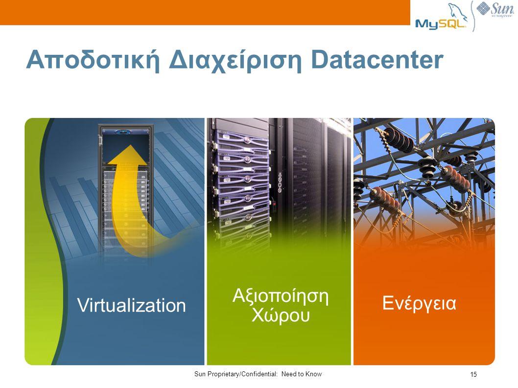 Sun Proprietary/Confidential: Need to Know 15 Αποδοτική Διαχείριση Datacenter Ενέργεια Virtualization Αξιοποίηση Χώρου