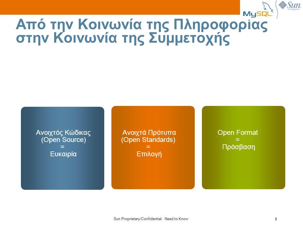 8 Από την Κοινωνία της Πληροφορίας στην Κοινωνία της Συμμετοχής Ανοιχτός Κώδικας (Open Source) = Ευκαιρία Ανοιχτά Πρότυπα (Open Standards) = Επιλογή Open Format = Πρόσβαση