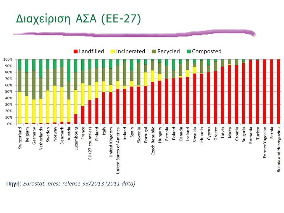 «Ινστιτούτο Περιβάλλοντος και Αειφόρου Ανάπτυξης» 20/02/2014, Λευκωσία, Κύπρος 17 Διαχείριση ΑΣΑ (EE-27) Πηγή: Eurostat, press release 33/2013 (2011 d
