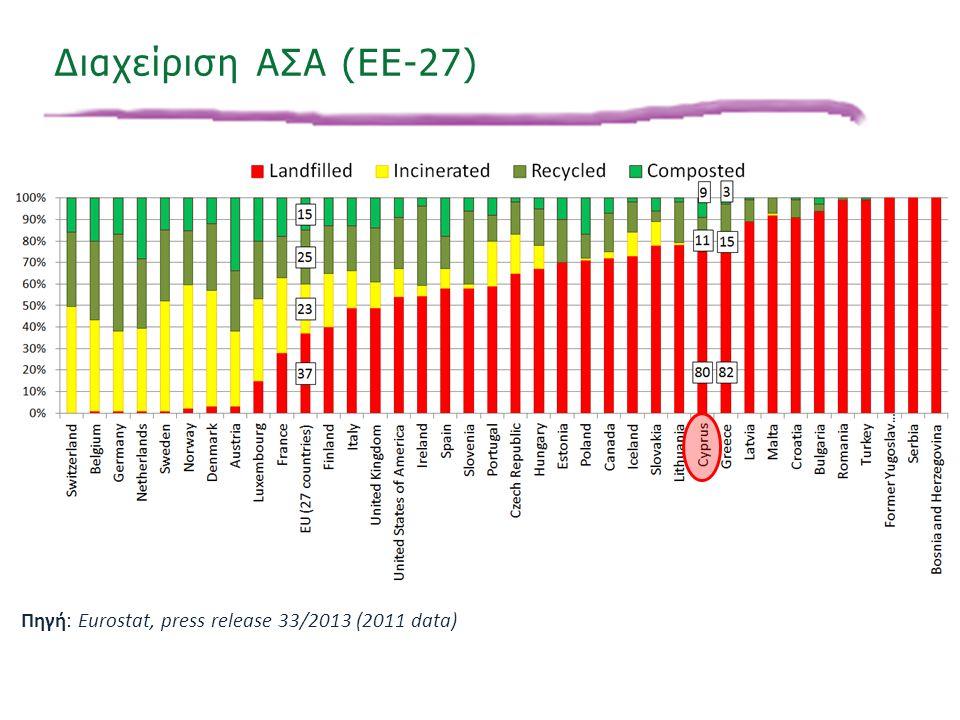 «Ινστιτούτο Περιβάλλοντος και Αειφόρου Ανάπτυξης» 20/02/2014, Λευκωσία, Κύπρος 18 Πηγή: Eurostat, press release 33/2013 (2011 data) Διαχείριση ΑΣΑ (EE