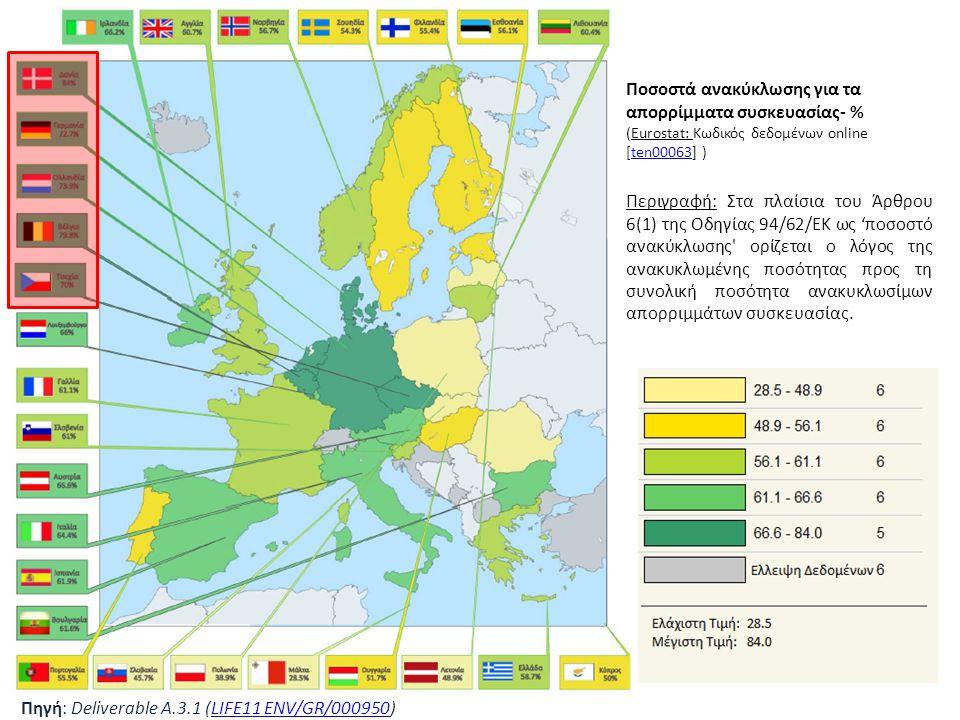 «Ινστιτούτο Περιβάλλοντος και Αειφόρου Ανάπτυξης» 20/02/2014, Λευκωσία, Κύπρος 19 Ποσοστά ανακύκλωσης για τα απορρίμματα συσκευασίας- % (Eurostat: Κωδ