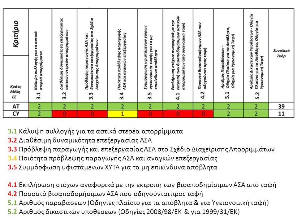 «Ινστιτούτο Περιβάλλοντος και Αειφόρου Ανάπτυξης» 20/02/2014, Λευκωσία, Κύπρος 24 3.1 Κάλυψη συλλογής για τα αστικά στερέα απορρίμματα 3.2 Διαθέσιμη δ