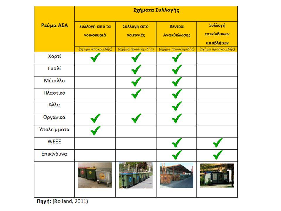«Ινστιτούτο Περιβάλλοντος και Αειφόρου Ανάπτυξης» 20/02/2014, Λευκωσία, Κύπρος 26