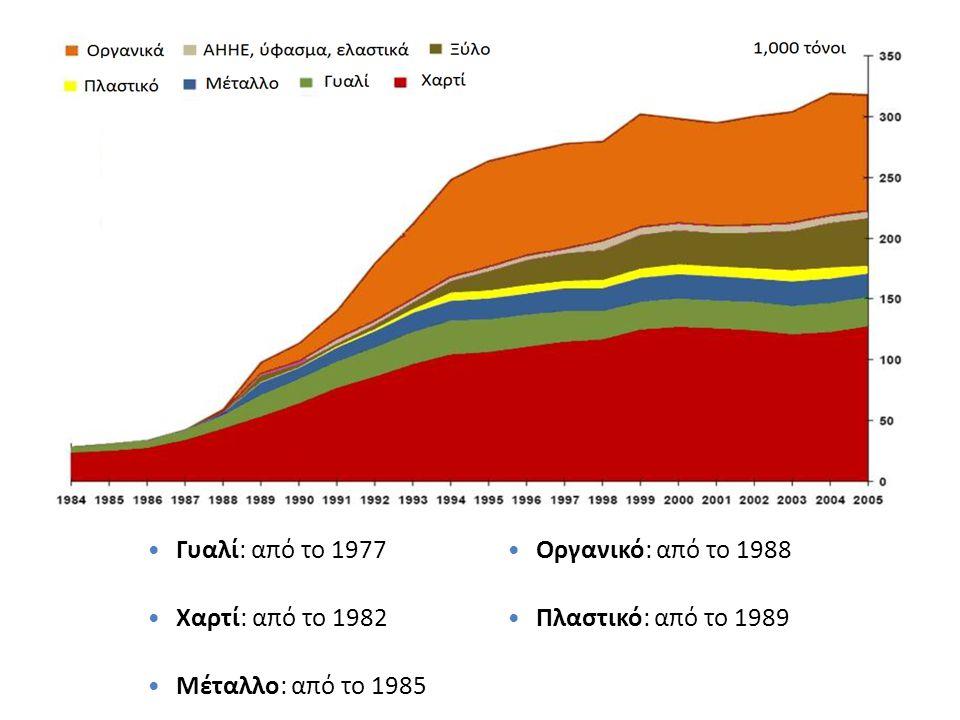 «Ινστιτούτο Περιβάλλοντος και Αειφόρου Ανάπτυξης» 20/02/2014, Λευκωσία, Κύπρος 29 Γυαλί: από το 1977 Χαρτί: από το 1982 Μέταλλο: από το 1985 Οργανικό: