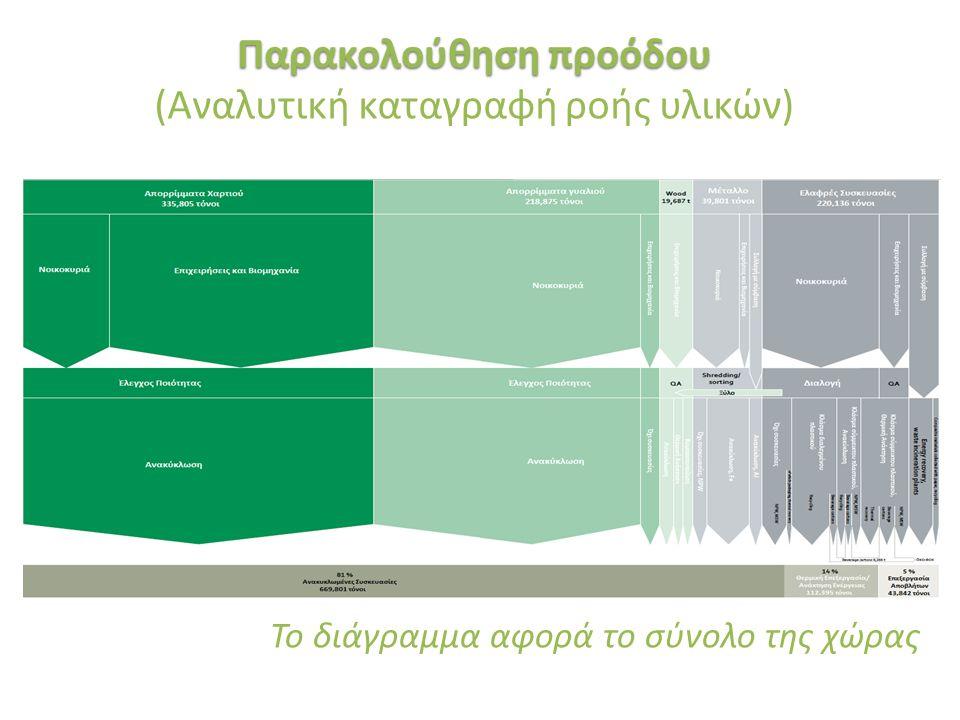 «Ινστιτούτο Περιβάλλοντος και Αειφόρου Ανάπτυξης» 20/02/2014, Λευκωσία, Κύπρος 30 Παρακολούθηση προόδου (Αναλυτική καταγραφή ροής υλικών) Το διάγραμμα