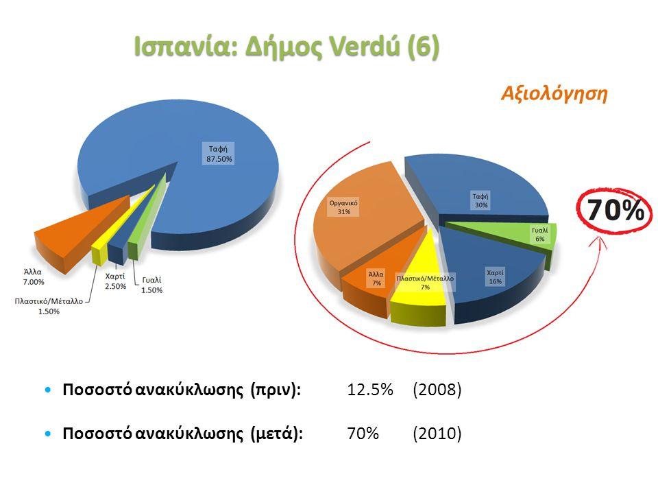 «Ινστιτούτο Περιβάλλοντος και Αειφόρου Ανάπτυξης» 20/02/2014, Λευκωσία, Κύπρος 44 Αξιολόγηση Ισπανία: Δήμος Verdú (6) Ποσοστό ανακύκλωσης (πριν): 12.5