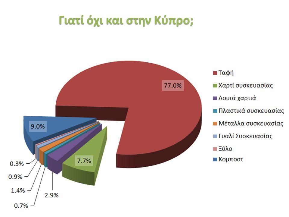«Ινστιτούτο Περιβάλλοντος και Αειφόρου Ανάπτυξης» 20/02/2014, Λευκωσία, Κύπρος 45 Γιατί όχι και στην Κύπρο;