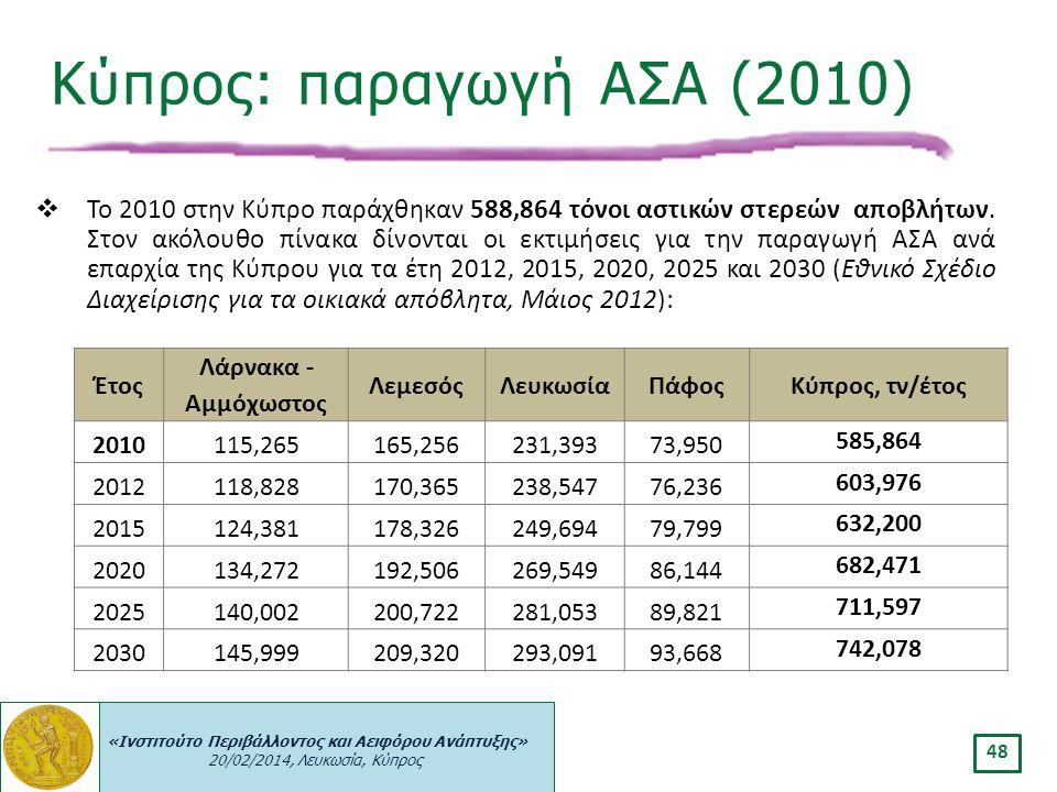 «Ινστιτούτο Περιβάλλοντος και Αειφόρου Ανάπτυξης» 20/02/2014, Λευκωσία, Κύπρος 48  To 2010 στην Κύπρο παράχθηκαν 588,864 τόνοι αστικών στερεών αποβλή