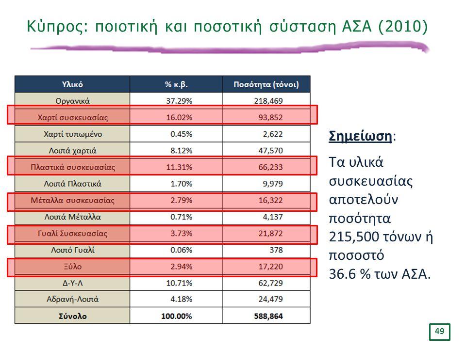 «Ινστιτούτο Περιβάλλοντος και Αειφόρου Ανάπτυξης» 20/02/2014, Λευκωσία, Κύπρος 49 Κύπρος: ποιοτική και ποσοτική σύσταση ΑΣΑ (2010) Σημείωση: Τα υλικά