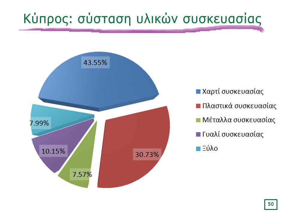 «Ινστιτούτο Περιβάλλοντος και Αειφόρου Ανάπτυξης» 20/02/2014, Λευκωσία, Κύπρος 50 Κύπρος: σύσταση υλικών συσκευασίας