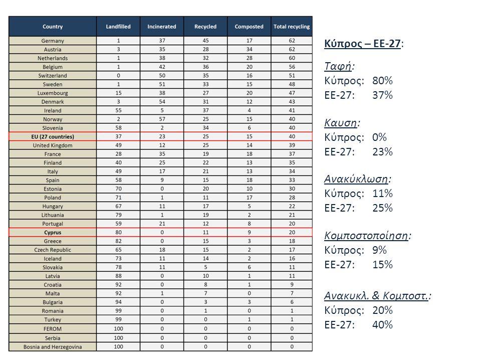 «Ινστιτούτο Περιβάλλοντος και Αειφόρου Ανάπτυξης» 20/02/2014, Λευκωσία, Κύπρος 53 Κύπρος – ΕΕ-27: Ταφή: Κύπρος: 80% ΕΕ-27:37% Καυση: Κύπρος: 0% ΕΕ-27: