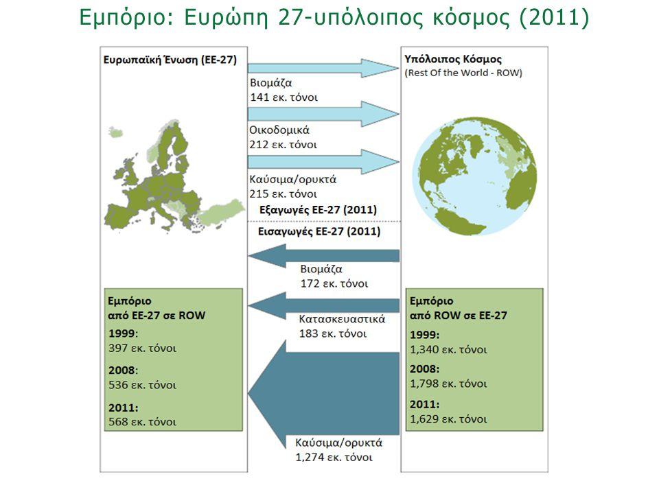 «Ινστιτούτο Περιβάλλοντος και Αειφόρου Ανάπτυξης» 20/02/2014, Λευκωσία, Κύπρος 60 Εμπόριο: Ευρώπη 27-υπόλοιπος κόσμος (2011)