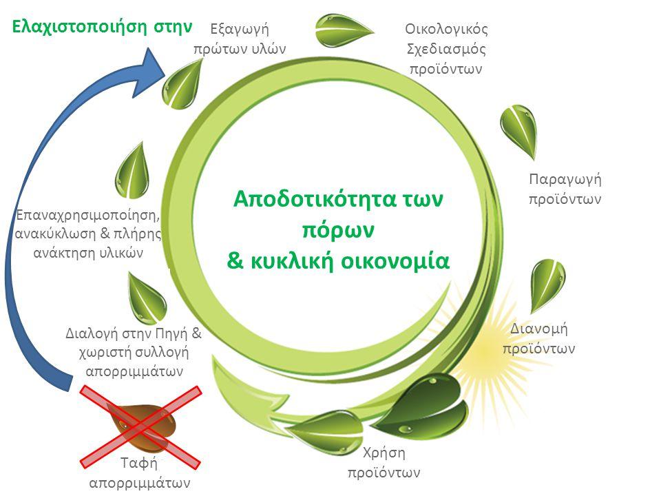 «Ινστιτούτο Περιβάλλοντος και Αειφόρου Ανάπτυξης» 20/02/2014, Λευκωσία, Κύπρος 61 Ελαχιστοποιήση στην Αποδοτικότητα των πόρων & κυκλική οικονομία Εξαγ