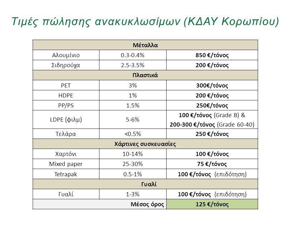 «Ινστιτούτο Περιβάλλοντος και Αειφόρου Ανάπτυξης» 20/02/2014, Λευκωσία, Κύπρος 7 Μέταλλα Αλουμίνιο0.3-0.4%850 €/τόνος Σιδηρούχα2.5-3.5%200 €/τόνος Πλα
