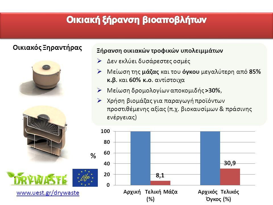 «Ινστιτούτο Περιβάλλοντος και Αειφόρου Ανάπτυξης» 20/02/2014, Λευκωσία, Κύπρος 74 www.uest.gr/drywaste Οικιακός Ξηραντήρας Αρχική Τελική Μάζα (%) Αρχι