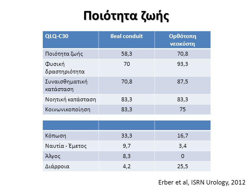 Ποιότητα ζωής Erber et al, ISRN Urology, 2012 QLQ-C30Ileal conduitΟρθότοπη νεοκύστη Ποιότητα ζωής58,370,8 Φυσική δραστηριότητα 7093,3 Συναισθηματική κατάσταση 70,887,5 Νοητική κατάσταση83,3 Κοινωνικοποίηση83,375 Κόπωση33,316,7 Ναυτία - Έμετος9,73,4 Άλγος8,30 Διάρροια4,225,5