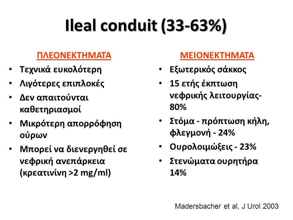 Ileal conduit (33-63%) ΜΕΙΟΝΕΚΤΗΜΑΤΑ Εξωτερικός σάκκος 15 ετής έκπτωση νεφρικής λειτουργίας- 80% Στόμα - πρόπτωση κήλη, φλεγμονή - 24% Ουρολοιμώξεις - 23% Στενώματα ουρητήρα 14% ΠΛΕΟΝΕΚΤΗΜΑΤΑ Τεχνικά ευκολότερη Λιγότερες επιπλοκές Δεν απαιτούνται καθετηριασμοί Μικρότερη απορρόφηση ούρων Μπορεί να διενεργηθεί σε νεφρική ανεπάρκεια (κρεατινίνη >2 mg/ml) Madersbacher et al, J Urol 2003