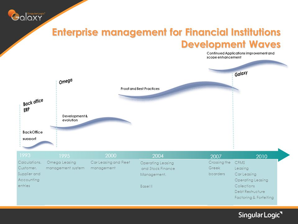 Enterprise management for Financial Institutions Development Waves 21 Calculations, Customer, Supplier and Accounting entries Omega Leasing management system Car Leasing and Fleet management Crossing the Greek boarders 1993 2000 20072010 + Continued Applications improvement and scope enhancement Development & evolution Proof and Best Practices BackOffice support 2004 Operating Leasing and Stock Finance Management.