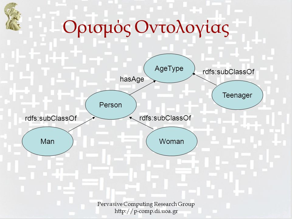Pervasive Computing Research Group http://p-comp.di.uoa.gr Ορισμός Οντολογίας Person rdfs:subClassOf ManWoman rdfs:subClassOf AgeType hasAge Teenager