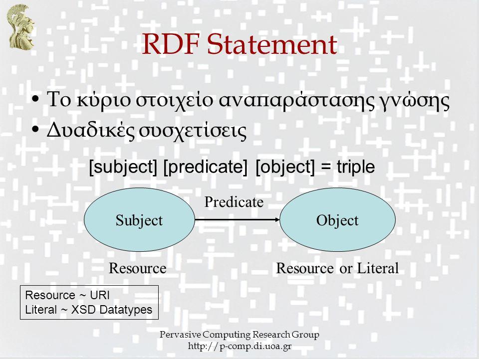 Pervasive Computing Research Group http://p-comp.di.uoa.gr RDF Statement SubjectObject Predicate Το κύριο στοιχείο αναπαράστασης γνώσης Δυαδικές συσχετίσεις ResourceResource or Literal [subject] [predicate] [object] = triple Resource ~ URI Literal ~ XSD Datatypes