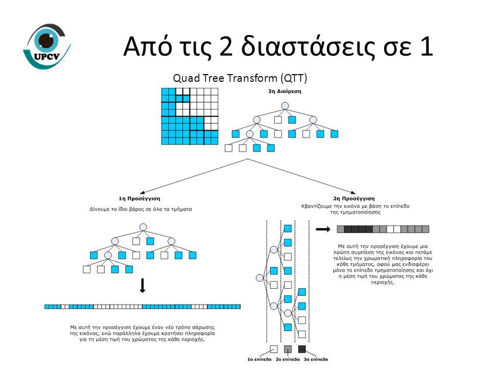 Από τις 2 διαστάσεις σε 1 Quad Tree Transform (QTT)