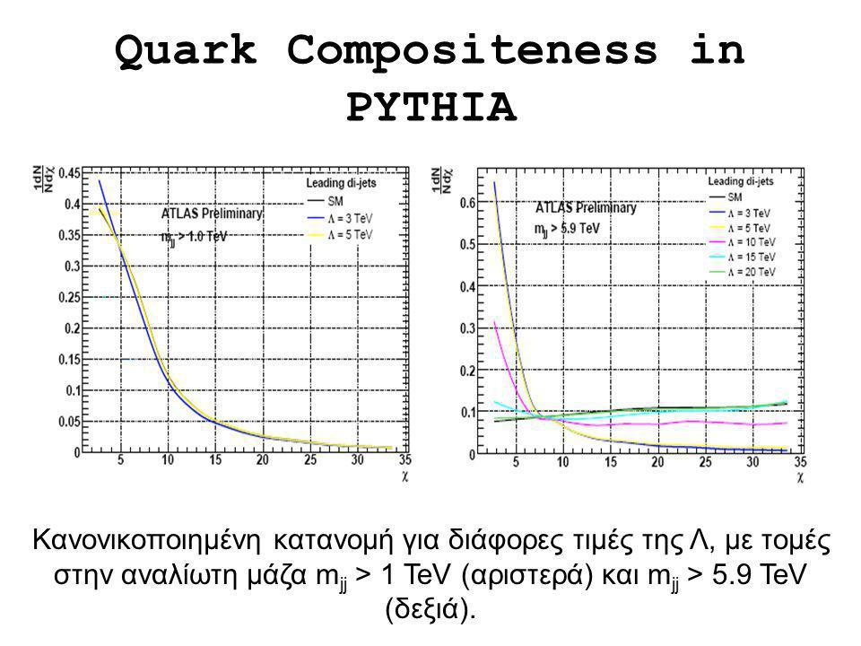 Κανονικοποιημένη κατανομή για διάφορες τιμές της Λ, με τομές στην αναλίωτη μάζα m jj > 1 TeV (αριστερά) και m jj > 5.9 TeV (δεξιά). Quark Compositenes