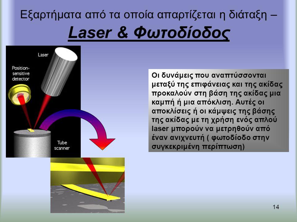 14 Εξαρτήματα από τα οποία απαρτίζεται η διάταξη – Laser & Φωτοδίοδος Οι δυνάμεις που αναπτύσσονται μεταξύ της επιφάνειας και της ακίδας προκαλούν στη βάση της ακίδας μια καμπή ή μια απόκλιση.