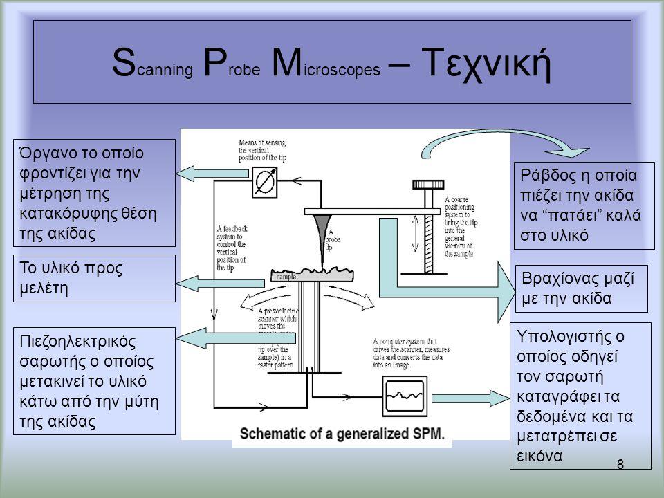 S canning P robe M icroscopes – Τεχνική 8 Ράβδος η οποία πιέζει την ακίδα να πατάει καλά στο υλικό Βραχίονας μαζί με την ακίδα Υπολογιστής ο οποίος οδηγεί τον σαρωτή καταγράφει τα δεδομένα και τα μετατρέπει σε εικόνα Όργανο το οποίο φροντίζει για την μέτρηση της κατακόρυφης θέση της ακίδας Το υλικό προς μελέτη Πιεζοηλεκτρικός σαρωτής ο οποίος μετακινεί το υλικό κάτω από την μύτη της ακίδας