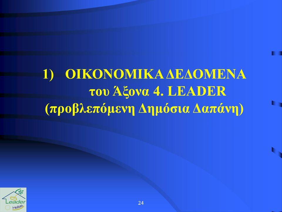 24 1)ΟΙΚΟΝΟΜΙΚΑ ΔΕΔΟΜΕΝΑ του Άξονα 4. LEADER (προβλεπόμενη Δημόσια Δαπάνη)