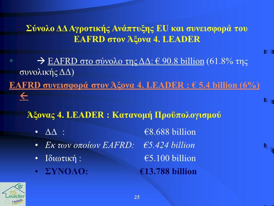25 Σύνολο ΔΔ Αγροτικής Ανάπτυξης EU και συνεισφορά του EAFRD στον Άξονα 4. LEADER  EAFRD στο σύνολο της ΔΔ: € 90.8 billion (61.8% της συνολικής ΔΔ)