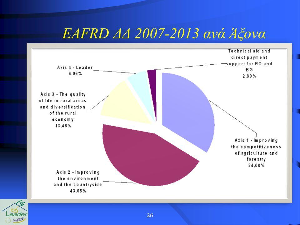 26 EAFRD ΔΔ 2007-2013 ανά Άξονα