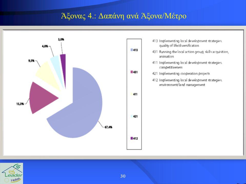 30 Άξονας 4.: Δαπάνη ανά Άξονα/Μέτρο