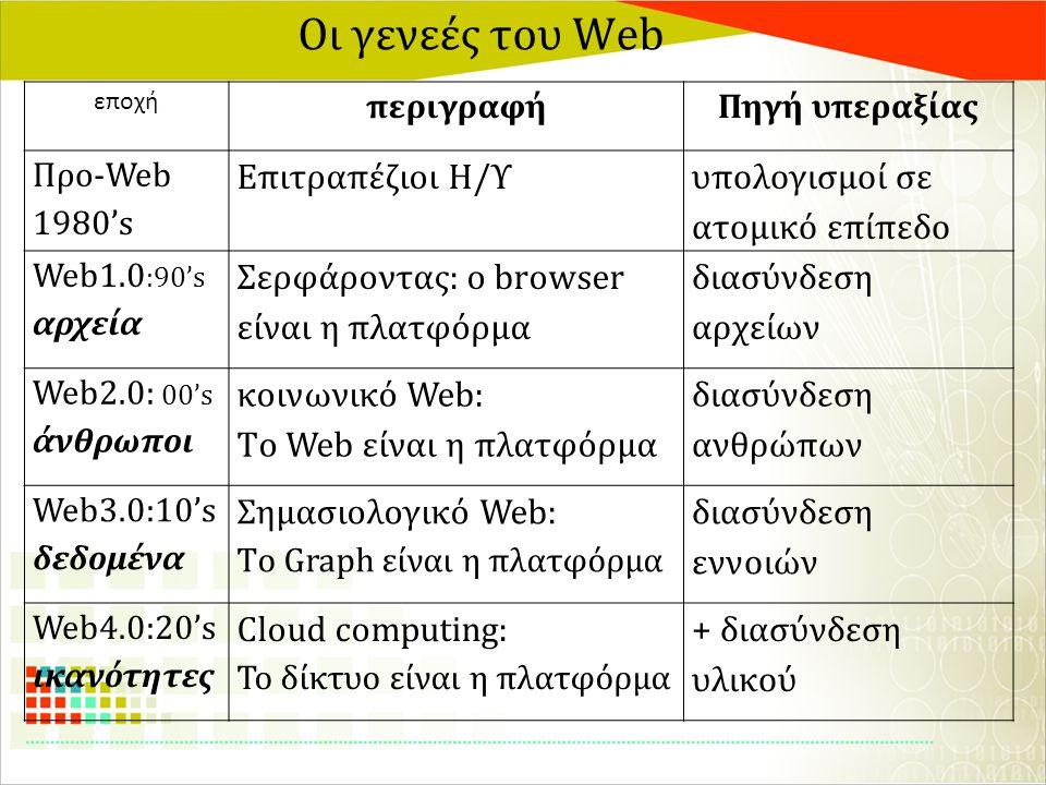 Οι γενεές του Web εποχή περιγραφήΠηγή υπεραξίας Προ-Web 1980's Επιτραπέζιοι Η/Υ υπολογισμοί σε ατομικό επίπεδο Web1.0 :90's αρχεία Σερφάροντας: ο brow