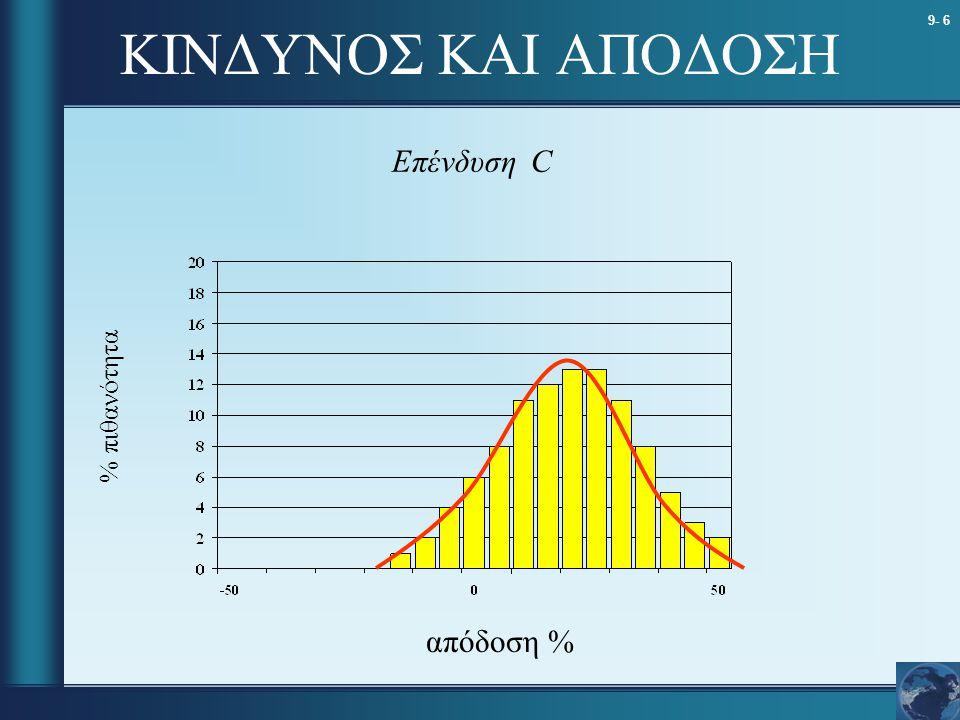 9- 6 ΚΙΝΔΥΝΟΣ ΚΑΙ ΑΠΟΔΟΣΗ Επένδυση C % πιθανότητα απόδοση %